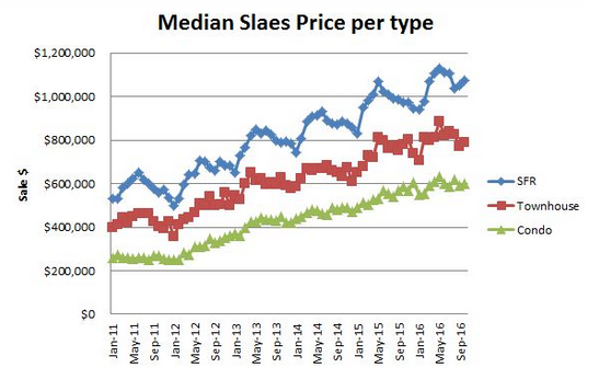 median-sales-price-per-type